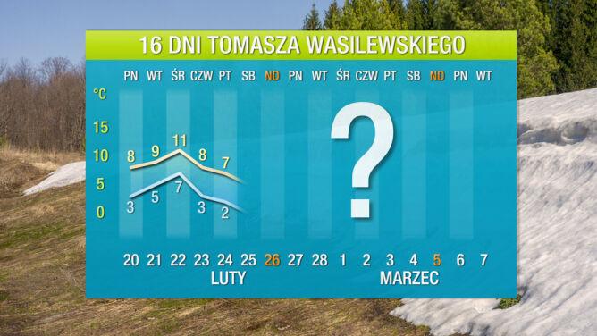 Prognoza pogody na 16 dni: rzeka ciepła płynie do Polski